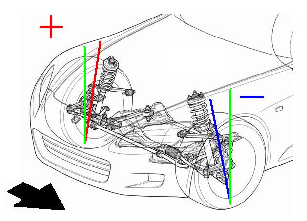 Сбитый кастор - причина увода автомобиля в сторону
