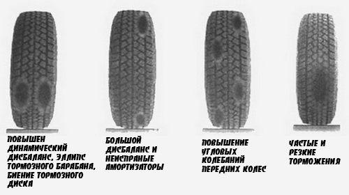 Износ шин на примере